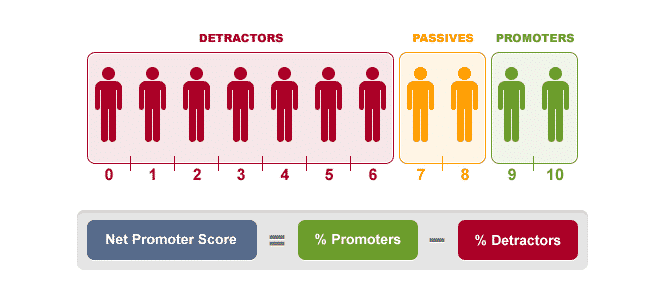 Net Promoter Score for Law Firms